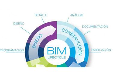 Implementaci n bim empresa de materiales de construcci n - Empresas de materiales de construccion ...